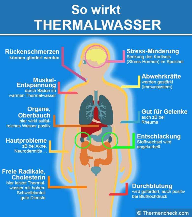 Thermalwasser Infografik